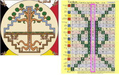 UINAL OF IMIX Core Days: Kin 121-140 UINAL OF IMIX, Core Days: Kin 121-140 The core days of the Tzolk'in can be thought of as an illustration of the World Tree. The Maya believed this to be the axis mundi – the center of the world that connects Heaven and Earth, where the four directions meet; where communication from lower realms may ascend to higher ones and blessings from higher realms may descend to lower ones and be disseminated to all.