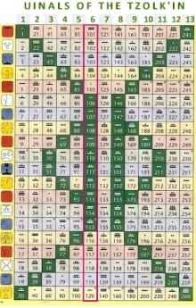 6th Uinal: Kin 101-120