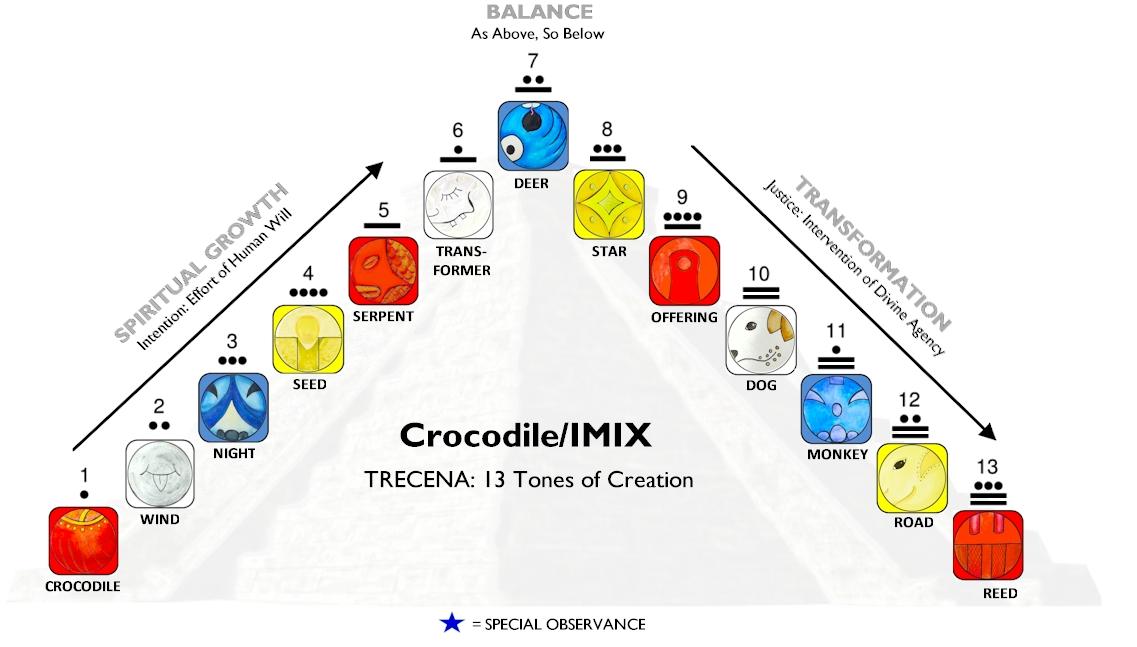 WKBK-IMIX-trecena1-wave